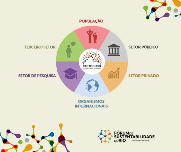 Seis setores unidos pela sustentabilidade nas cidades